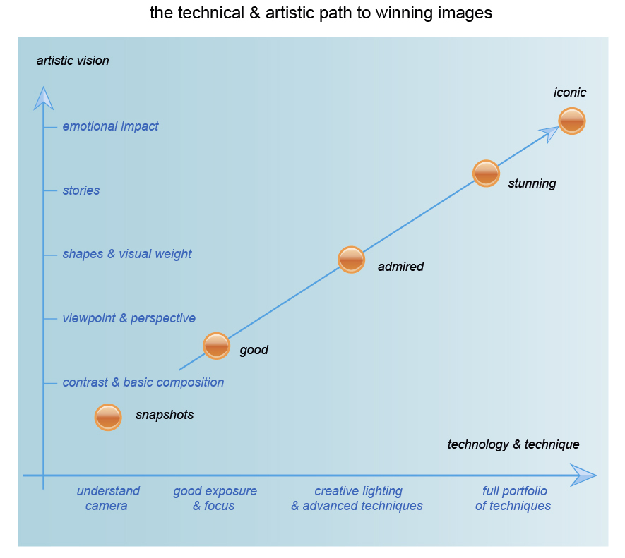 the technical & artistic path to winning images (there is a 3rd axis - drive & involvement)